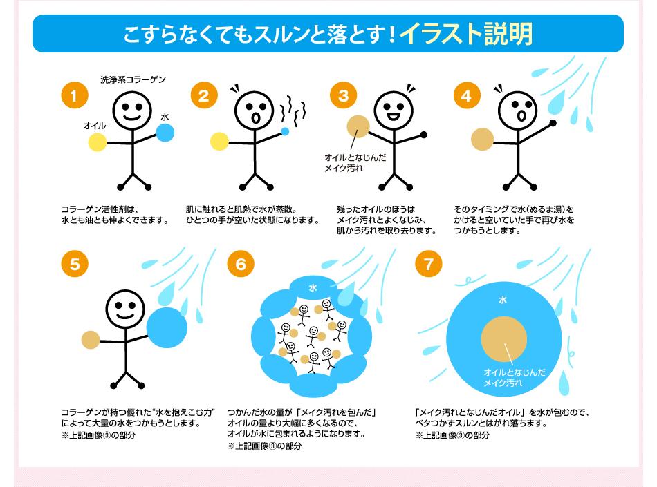 汚れを包んでこすらなくてもスルンと落とす!イラスト説明