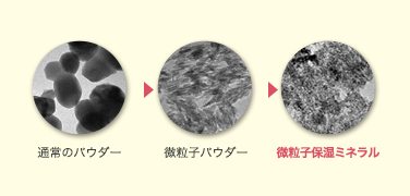 微粒子保湿ミネラルイメージ